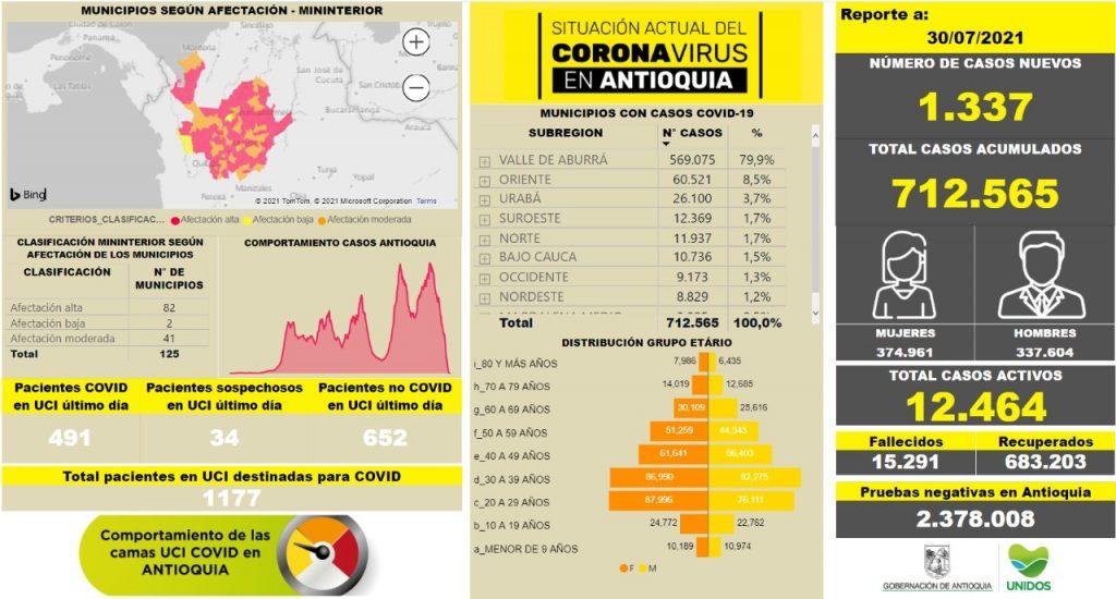 Antioquia reportó menos de 30 muertes por Covid-19 - Noticias de Colombia
