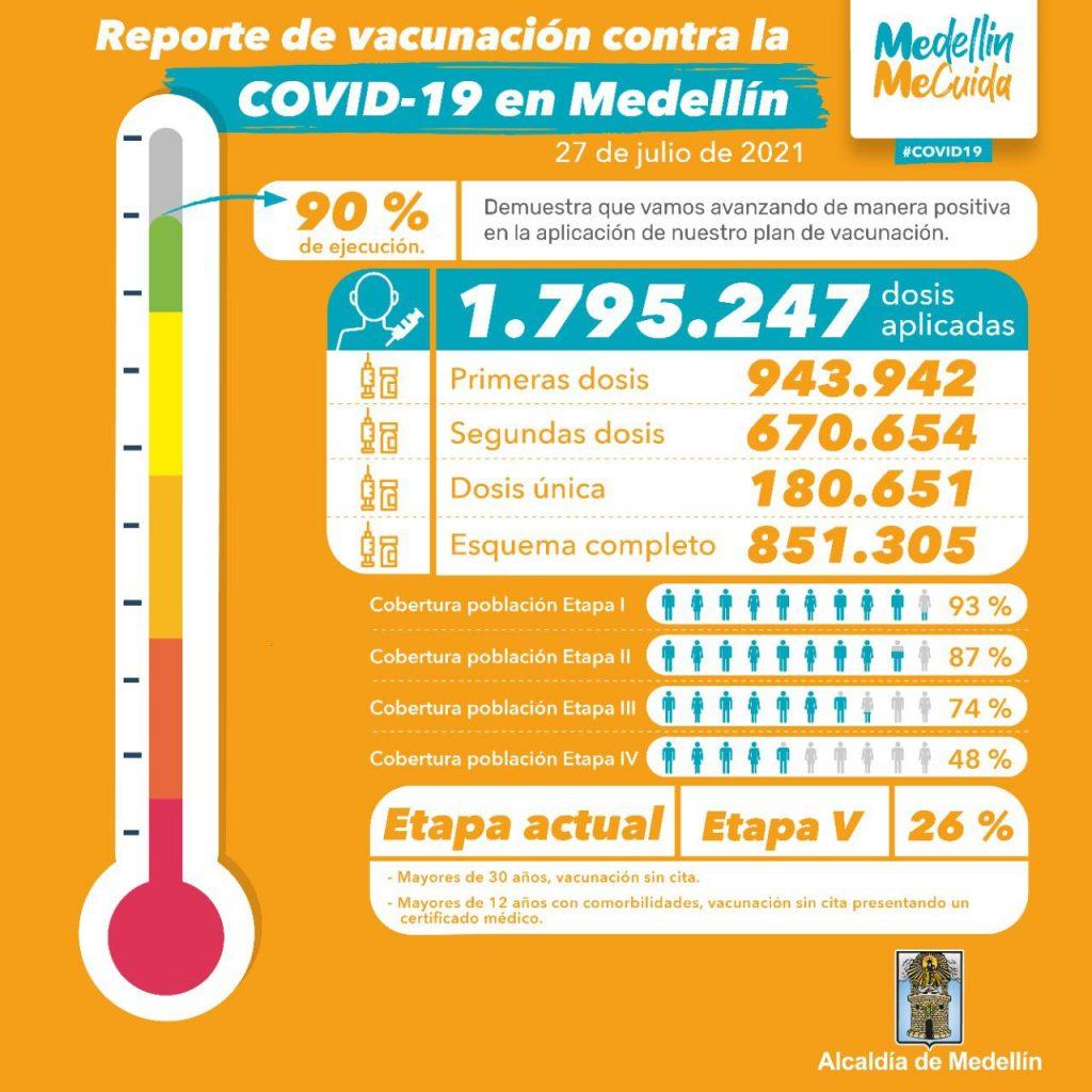 Sin cita: Esta tarde vuelven a aplicar primeras dosis de la vacuna contra el Covid-19 en Medellín | Noticias de Buenaventura, Colombia y el Mundo